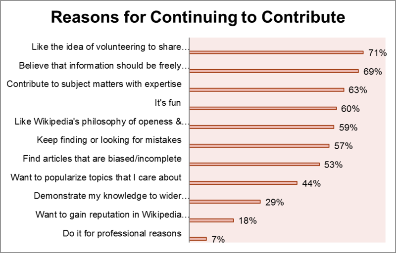 File:WP April 2011, Editor Survey, reasons for continuing to contribute.png