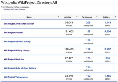 WikiProject Directory Top WikiProjects.png