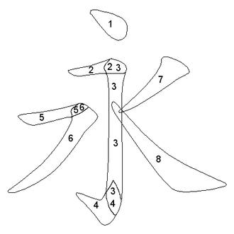 Eight Principles of Yong - Image: Yong's skeleton