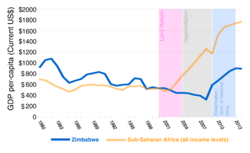 Gdp Per Capita In Cur Us Dollars From 1980 To 2017 The Graph Compares Zimbabwe Blue And All Of Sub Saharan Africa S Yellow