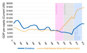 Economy of Zimbabwe - Image: Zimbabwe GDP per cap 2015