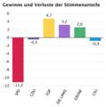 Zweitstimmenverluste und -gewinne Bundestagswahl 2009.png