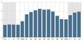 Índices de desemprego no Reino Unido entre 1976 e 1993.png