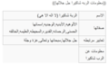 شرك بالله في ويكيبيديا العربية 2.png
