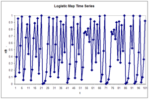 Radial basis function network - Figure 6: Logistic map time series. Repeated iteration of the logistic map generates a chaotic time series. The values lie between zero and one. Displayed here are the 100 training points used to train the examples in this section. The weights c are the first five points from this time series.