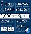 1000 days of the Syria crisis (11870912696).jpg