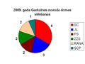 2009 vēlēšanas Garkalnes novads.PNG
