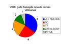 2009 vēlēšanas Salaspils novads.PNG