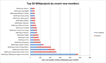 Current top 20 Wikiprojects by new members