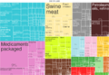2014 Denmark Products Export Treemap.png