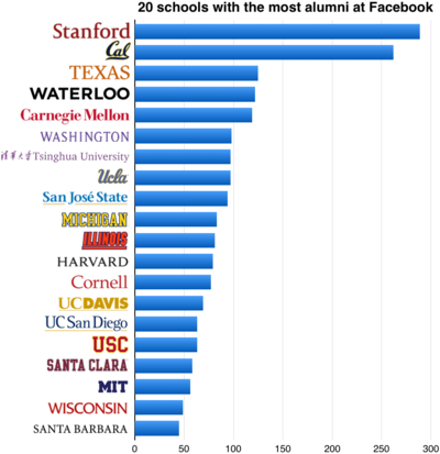 20 schools with the most alumni at Facebook (October 2014)