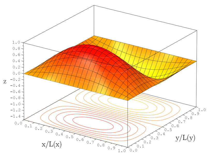 File:2D Wavefunction (1,2) Surface Plot.png