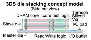 Three-dimensional integrated circuit - One master die and three slave dies