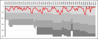 History of AIK Fotboll