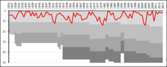 AIK Fotboll - A chart showing the progress of AIK through the swedish football league system. The different shades of gray represent league divisions.