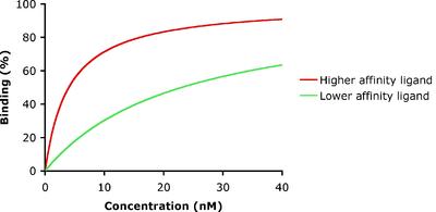 Ligand (biochemistry) - Wikipedia
