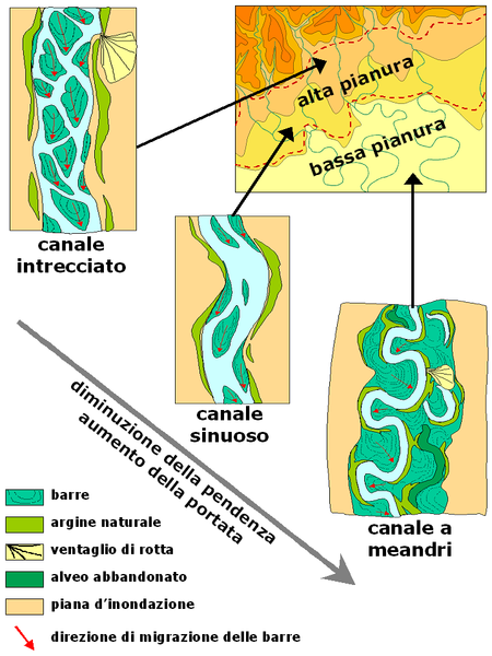 File:Alluvial plain general.PNG