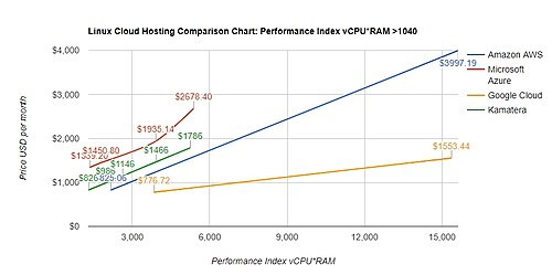 LINUX CLOUD HOSTING: PERFORMANCE INDEX ABOVE 1040 ( > 16CPU, 65GB RAM)