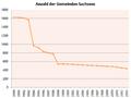 Anzahl Gemeinden Sachsen.png