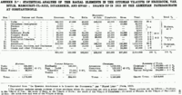 Arnold J. Toynbee Armenian statistics 1912