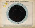 Astronomy; a section through the earth, showing the atmosphere Wellcome V0024723.jpg