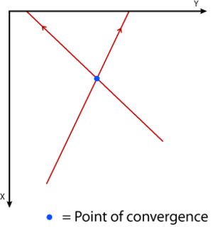 Bloodstain pattern analysis - Fig. 3 Point of convergence