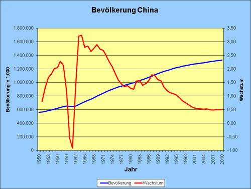 Bevölkerungsentwicklung der VR China 1950-2007