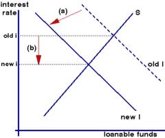 how to draw a line that shows autonomous expenditure