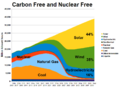 Carbon Free and Nuclear Free by 2028.png