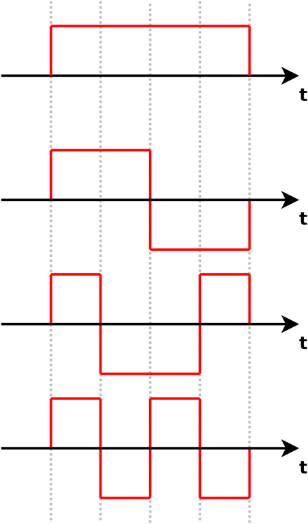 An example of 4 mutually orthogonal digital signals