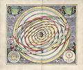 Cellarius Harmonia Macrocosmica - Orbium Planetarum Terram Complectentium Scenographia.jpg