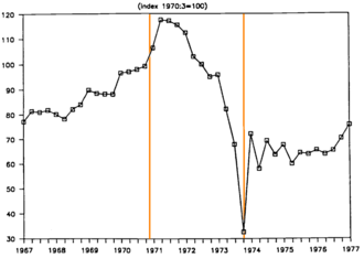 Presidency of Salvador Allende - Chile real wages between 1967 and 1977. Orange lines mark the beginning and end of Allende's presidency.