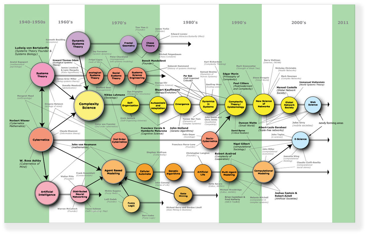 Complejidad - Wikipedia, la enciclopedia libre
