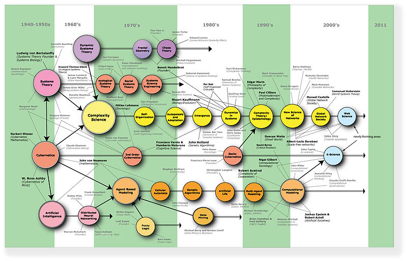 File:Complexity-map Castellani.jpg