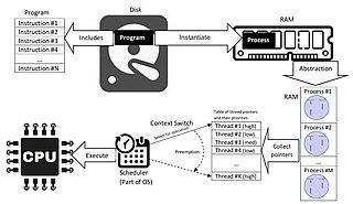 Process (computing) Particular execution of a computer program