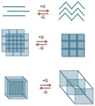 Coordination polymer - The addition and removal of guest molecules can have a large effect on the resulting structure of a coordination polymer. A few examples are (top) change of a linear 1D chain to a zigzag pattern, (middle) staggered 2D sheets to stacked, and (bottom) 3D cubes become more widely spaced.