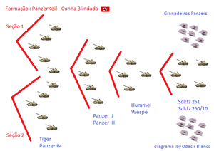 Panzerkeil - The Panzerkeil - Offensive Tactics Diagram