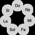 Cycle diatonique et intervalles.png