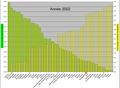 D1Tonnes de CO2 émis par habitant et population mondiale cumulé en 2002.png