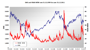 German Stock Market Index DAX an the related v...