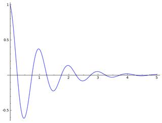 Damped sine wave