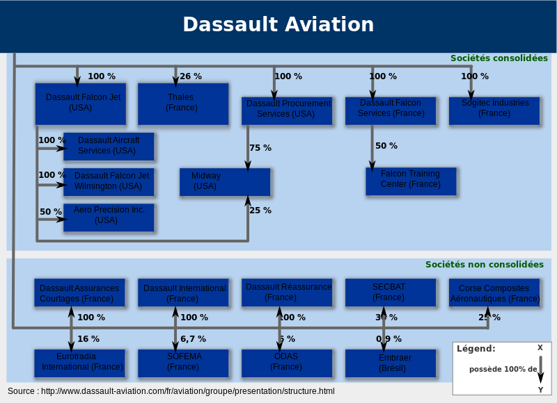 Dasault Aviation Organigram (2012)-fr.svg