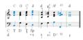 Diatonische Modulation C-d.png