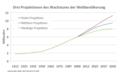 Drei Projektionen des Wachstums der Weltbevölkerung.PNG