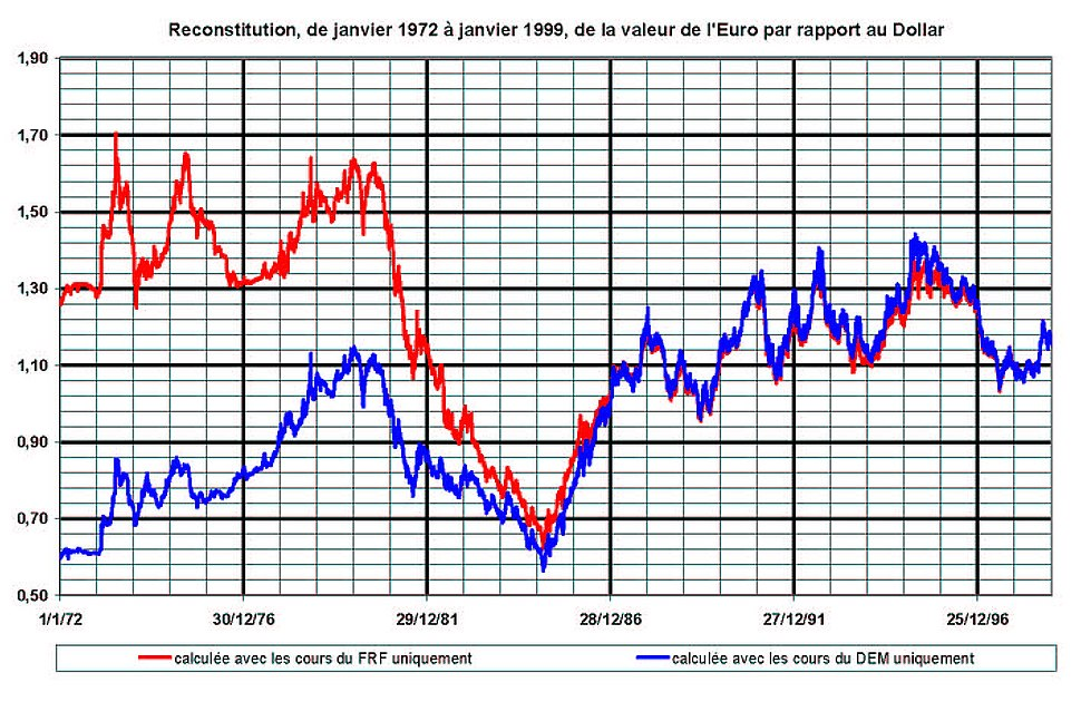 EUR-USD 1972-1999