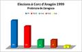 Elezions corz 1999 zaragoza.png