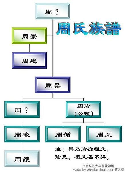 File:Family Tree of Zhou Yu.JPG