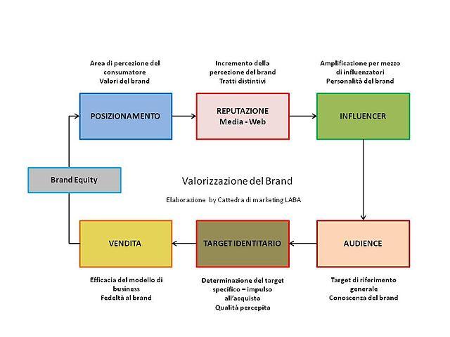 Equidad de marca, valor que es, significado, concepto, definición, consiste, categorías