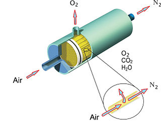 Membrane gas separation Technology for splitting specific gases out of mixtures