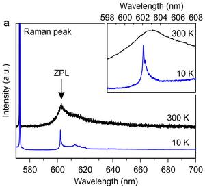 Germanium-vacancy center in diamond - Image: Ge V diamond spectra